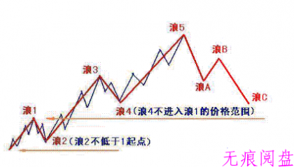 10月30日:周线能否形成双针探底的结构?