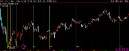 下周股市有这样1个特殊的日子!