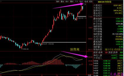 股市临近到顶,坏消息接踵而至!(4月10日预报)