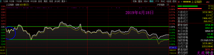 指数分时圆弧测涨跌幅(1)