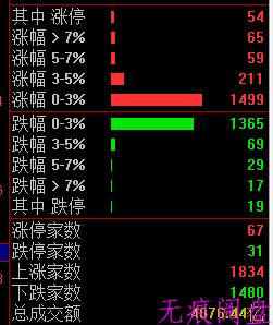 下调股票印花税?!(6月6日预报)