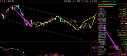 大A股股市运行趋势分析(写于8月24日)