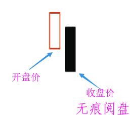 无痕阅盘:个股到顶的几种形态!