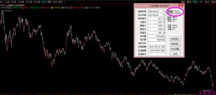 无痕阅盘用斐波那契数看中国股市的走势
