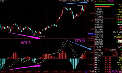 中信证券的涨停并不能代表啥!(12月31日预判)