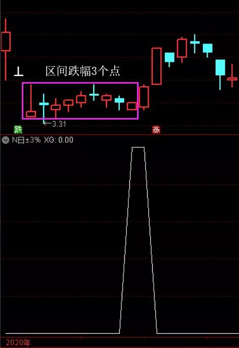通达信代码:N日内价格涨跌幅度在±3%的选股指标