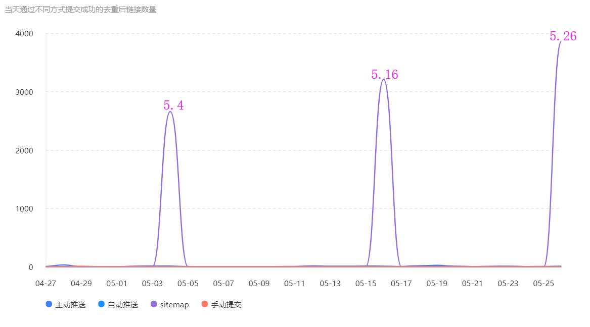 确定了,sitemap,百度搜索是10天收录一次!