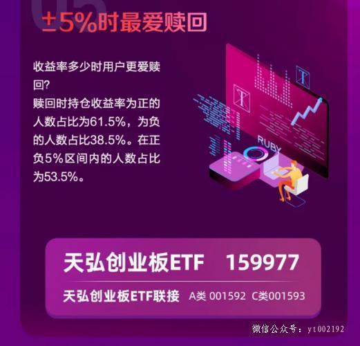 创业板ETF涨多少,你会卖?
