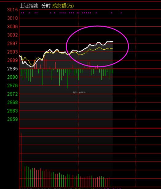 在到3000点,又见白上黄下分时图!
