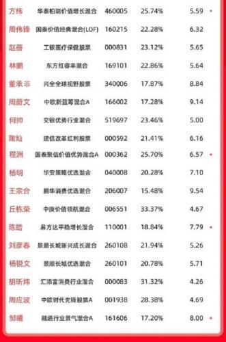 中国公募基金投资经理排行榜