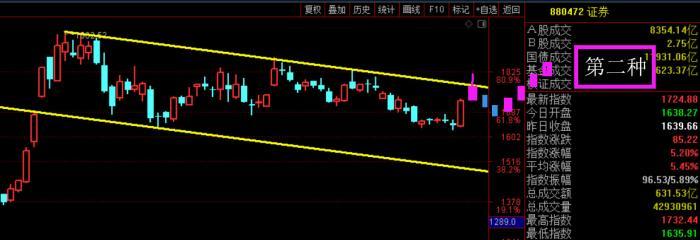 证券股能否有第二波,这几天揭晓!(9月22日预判)
