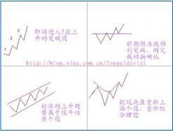 四种涨势可期的股票形态
