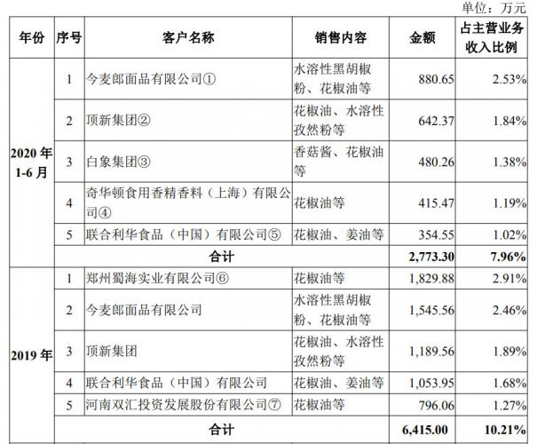 仲景食品(300908):国内香菇酱品类的首创者