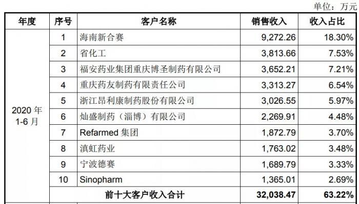 东亚药业(605177):国内知名化学原料药生产企业