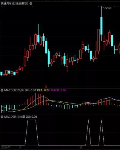 MACD红柱连续3日增长的选股公式