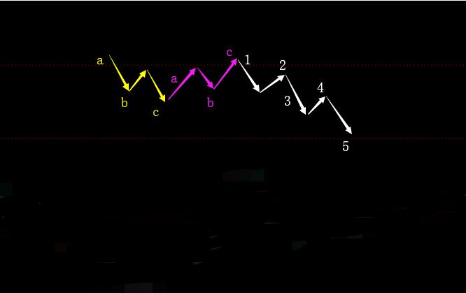 波浪理论中,abc浪的各种形态有哪些?