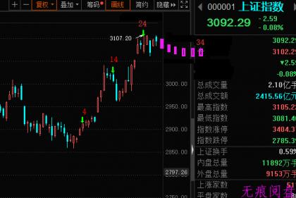 姜氏时间周期之股市变盘日整理(第五期)
