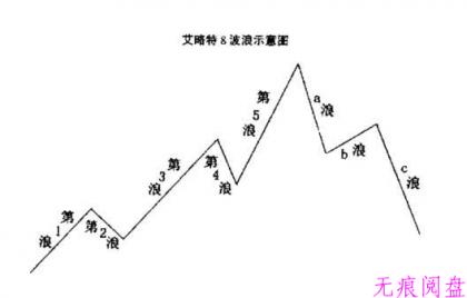 """""""构筑小顶 """" or """"直接下跌""""!(2月6日预判)"""