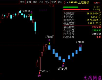 海龟社区股市变盘日整理(第六期)