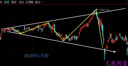 扩散三角形也称之为喇叭型!(2月24日预判)