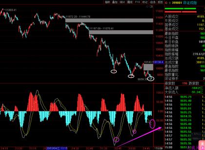 等这个信号形成了,在买股!(3月24日预判)