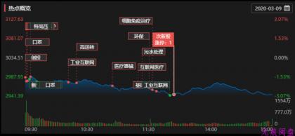 祝在股市中逆行的股民好运!(3月10日预判)