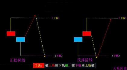 揉搓线(正揉搓线和反揉搓线)的K线语言