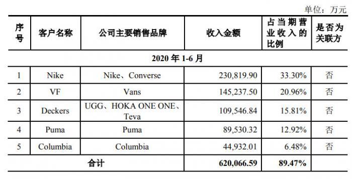 华利集团(300979):全球领先的运动鞋专业制造商