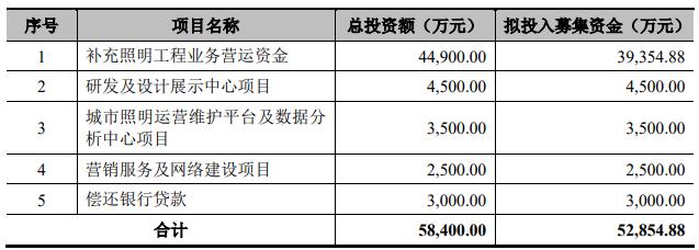 罗曼股份(605289):国内领先的城市景观照明整体解决方案提供商