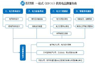 苏文电能(300982):国内知名一站式(EPCO)供用电品牌服务商