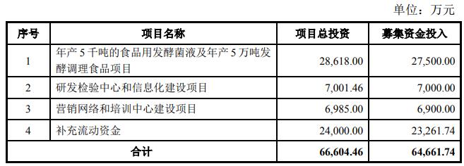 味知香(605089):国内行业领先的半成品菜生产企业