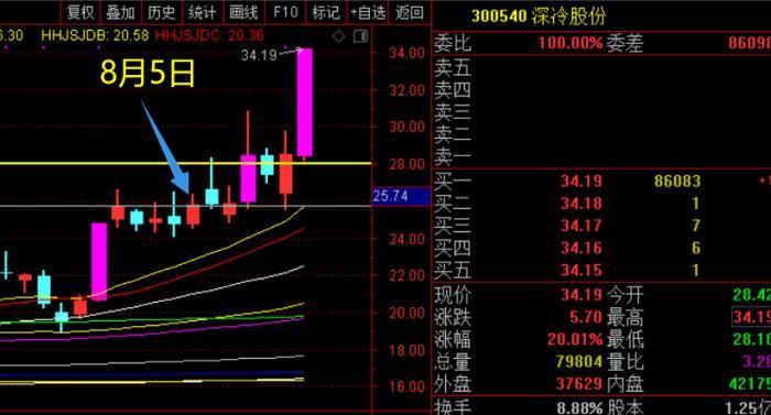 锂和稀土炒完了,市场又准备炒锑了!(8月17日操盘建议)