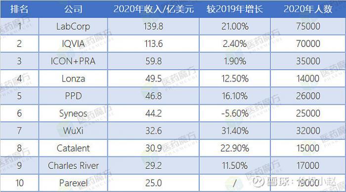 2021年全球CXO排名TOP15