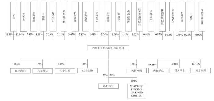 汇宇制药(688553):国内抗肿瘤领域的领先企业